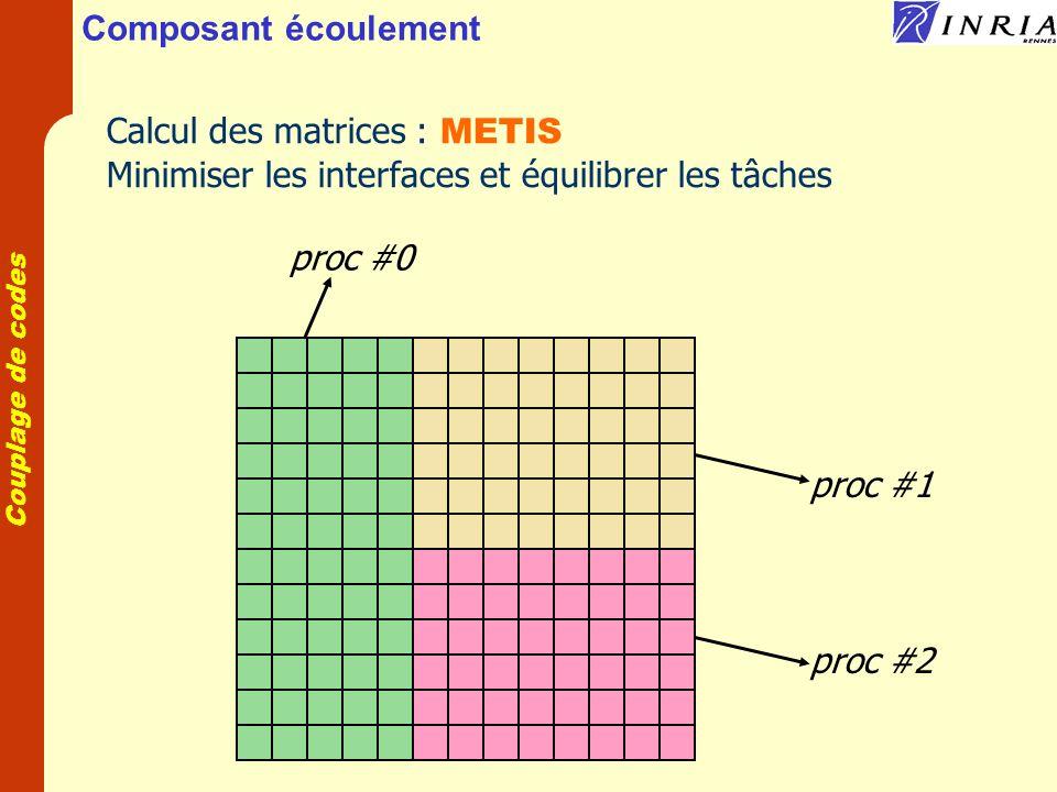 Composant écoulement Calcul des matrices : METIS. Minimiser les interfaces et équilibrer les tâches.