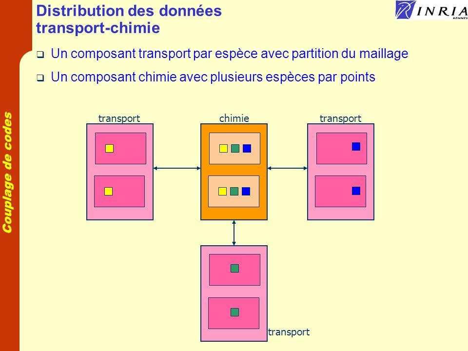 Distribution des données transport-chimie
