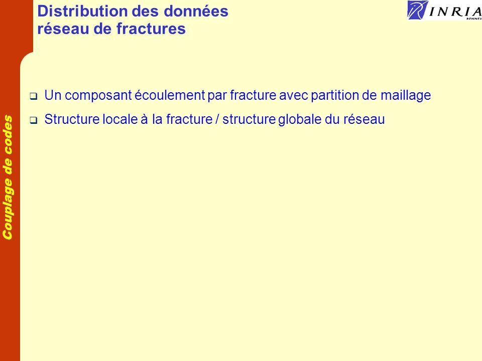 Distribution des données réseau de fractures
