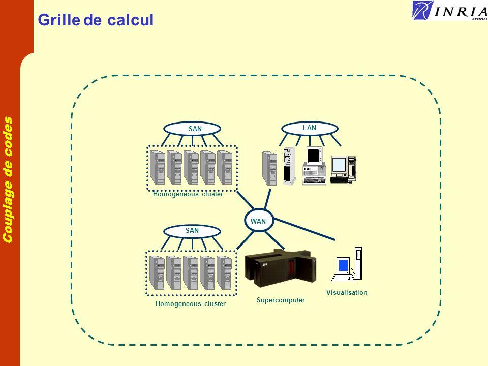 Grille de calcul SAN LAN Homogeneous cluster WAN SAN Visualisation