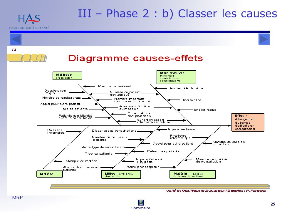 III – Phase 2 : b) Classer les causes