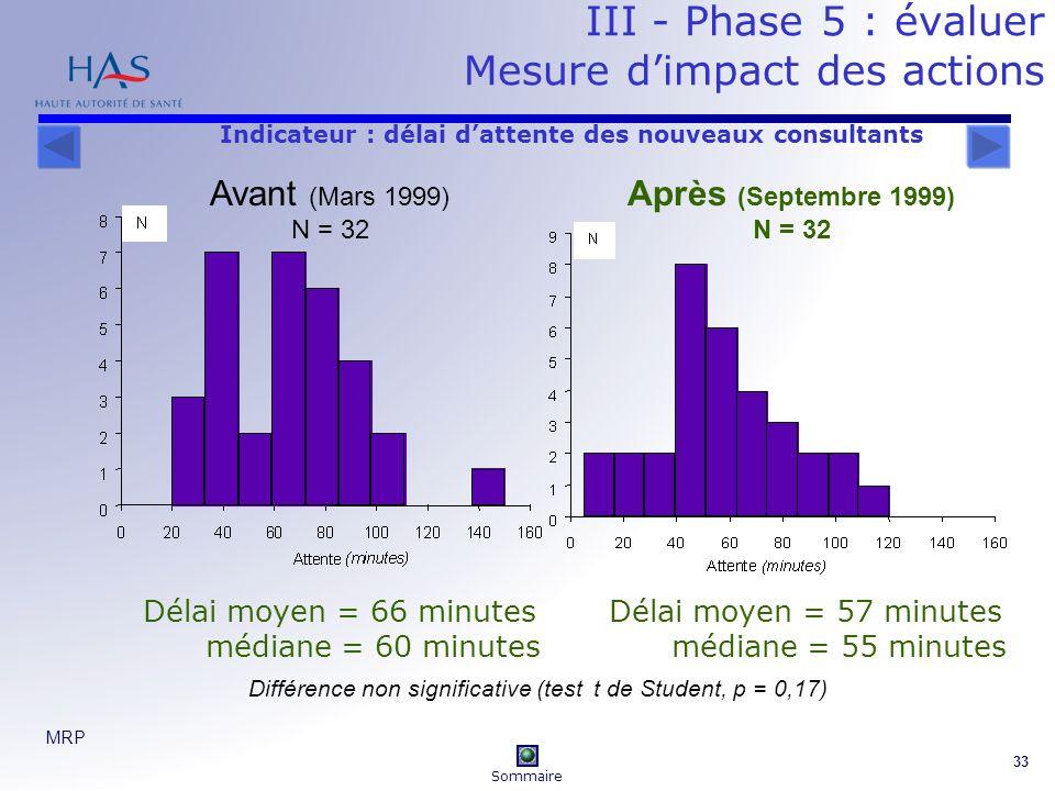 III - Phase 5 : évaluer Mesure d'impact des actions