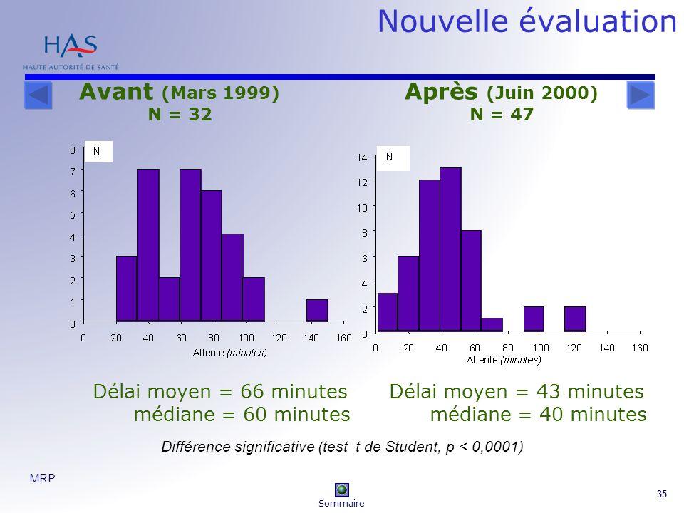 Nouvelle évaluation Avant (Mars 1999) Après (Juin 2000)