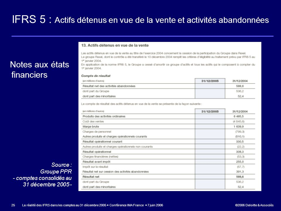 IFRS 5 : Actifs détenus en vue de la vente et activités abandonnées