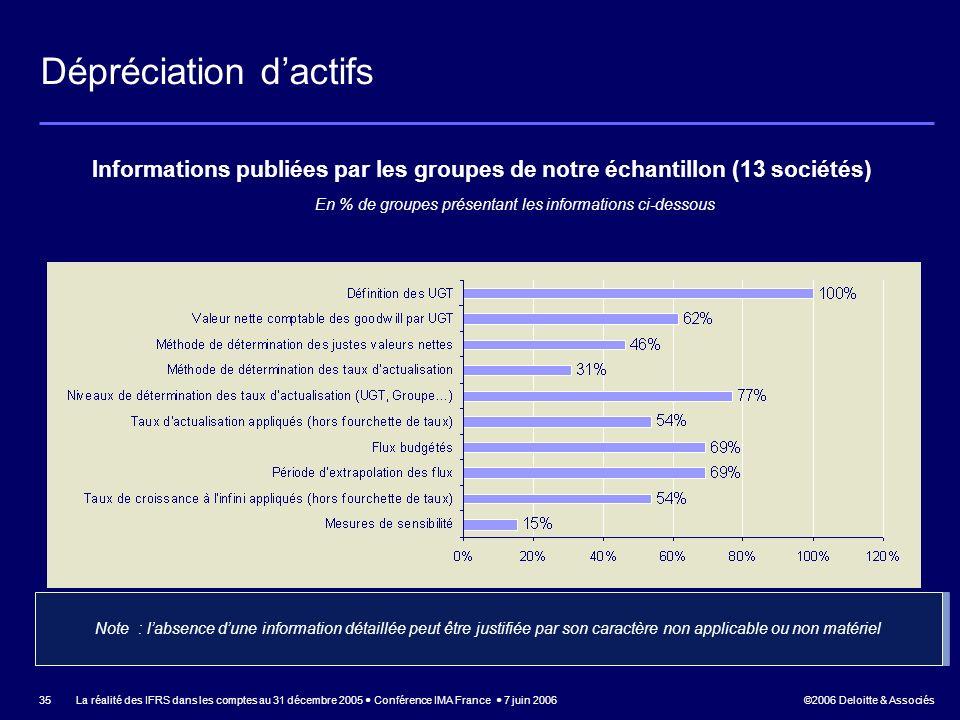 En % de groupes présentant les informations ci-dessous
