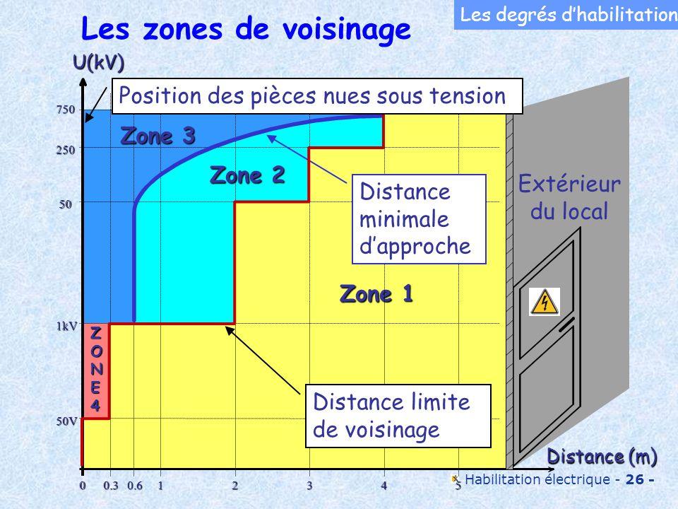 Les zones de voisinage Position des pièces nues sous tension Zone 3