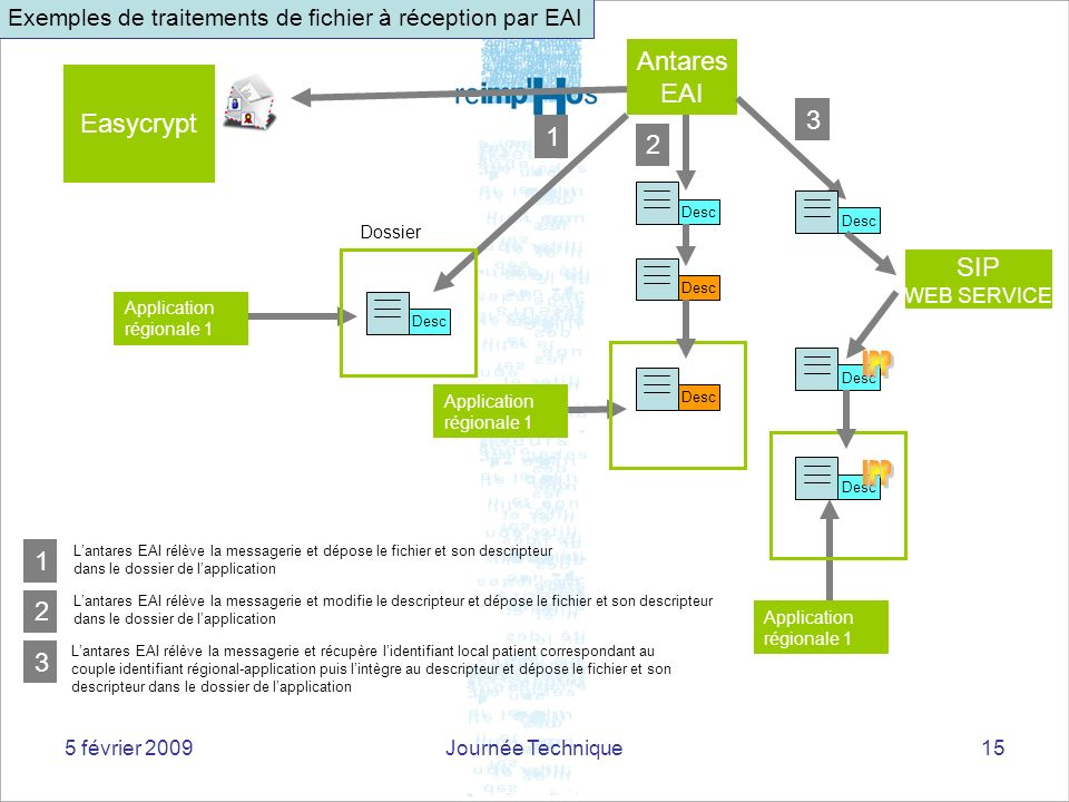 Exemples de traitements de fichier à réception par EAI