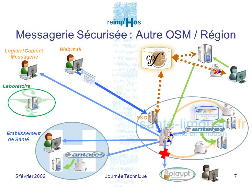 Messagerie Sécurisée : Autre OSM / Région