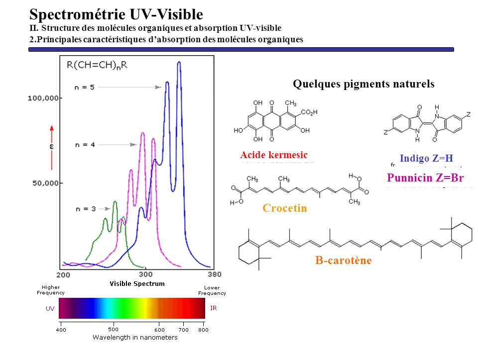 Spectrométrie UV-Visible