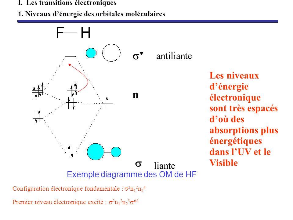 Exemple diagramme des OM de HF