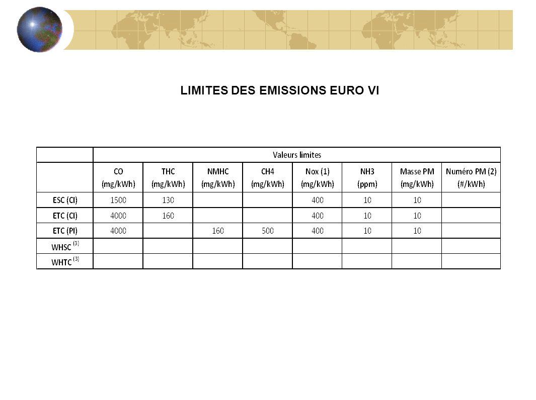 LIMITES DES EMISSIONS EURO VI