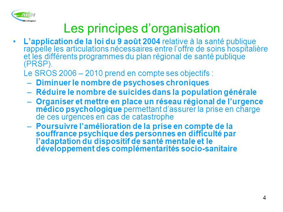 Les principes d'organisation