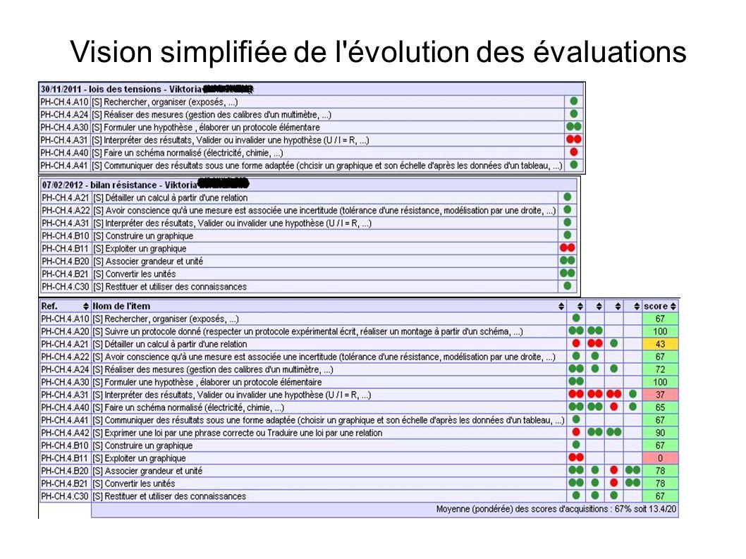 Vision simplifiée de l évolution des évaluations