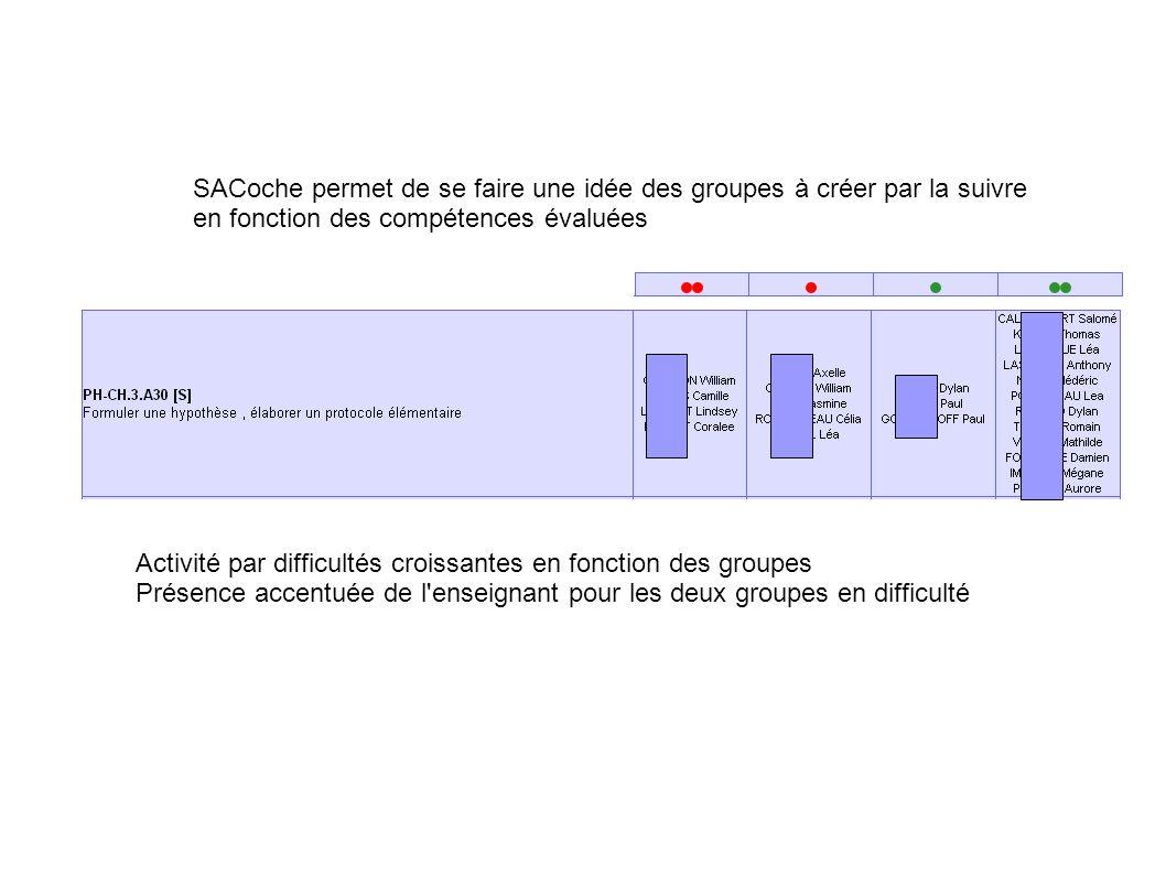 SACoche permet de se faire une idée des groupes à créer par la suivre