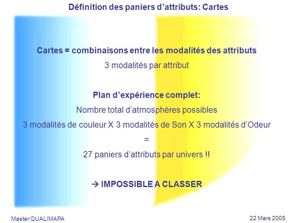 Définition des paniers d'attributs: Cartes