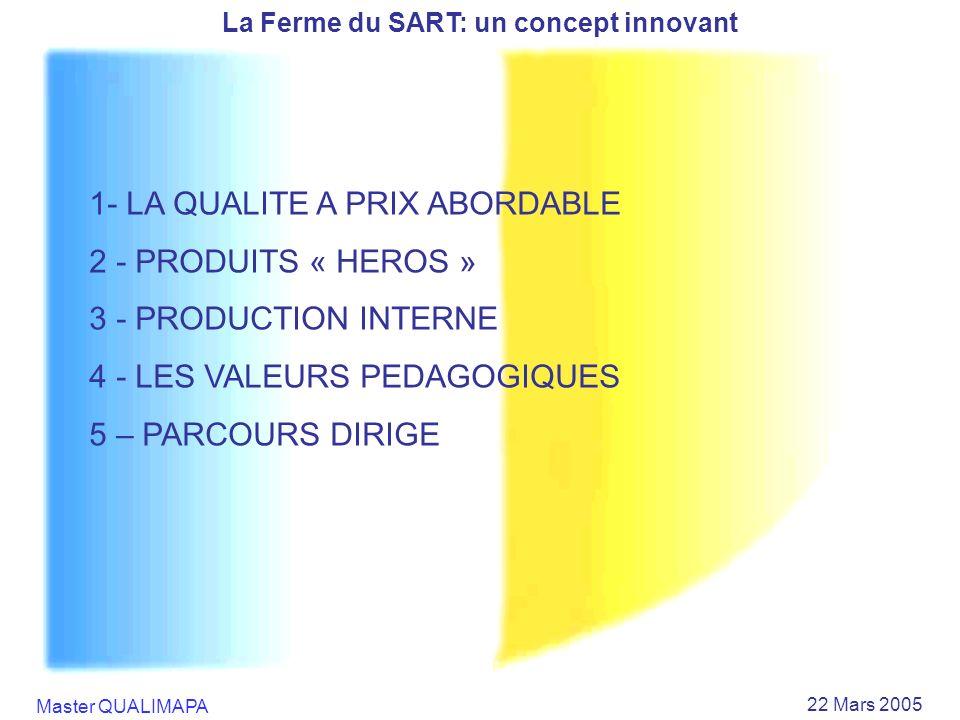 La Ferme du SART: un concept innovant