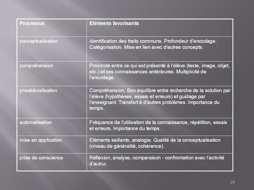 Processus Eléments favorisants conceptualisation
