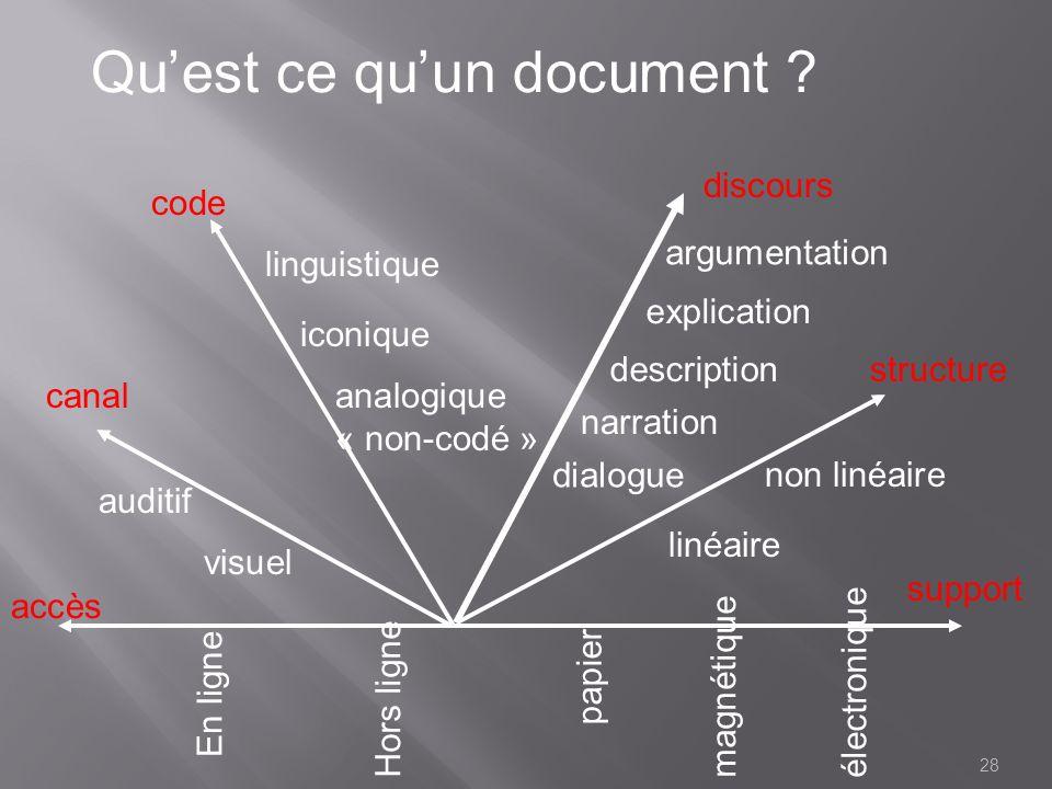 Qu'est ce qu'un document