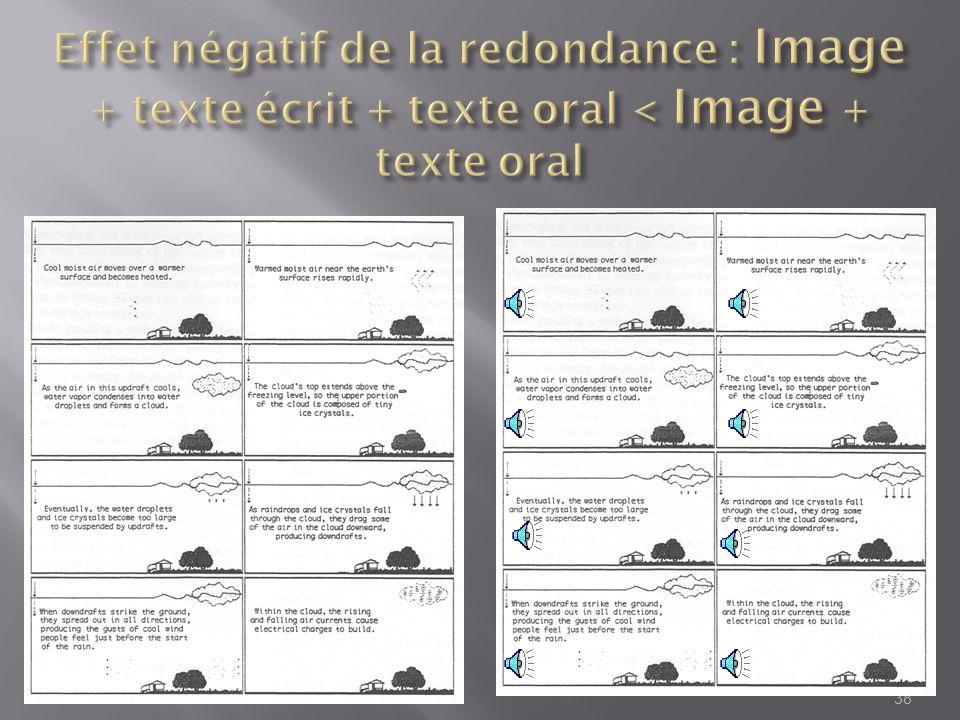 31/03/2017 Effet négatif de la redondance : Image + texte écrit + texte oral < Image + texte oral
