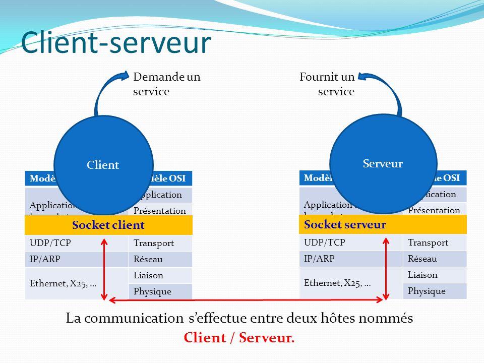 La communication s'effectue entre deux hôtes nommés Client / Serveur.