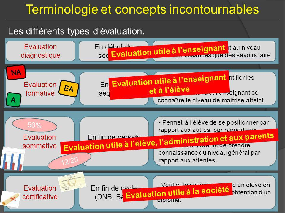 Evaluation utile à l'enseignant