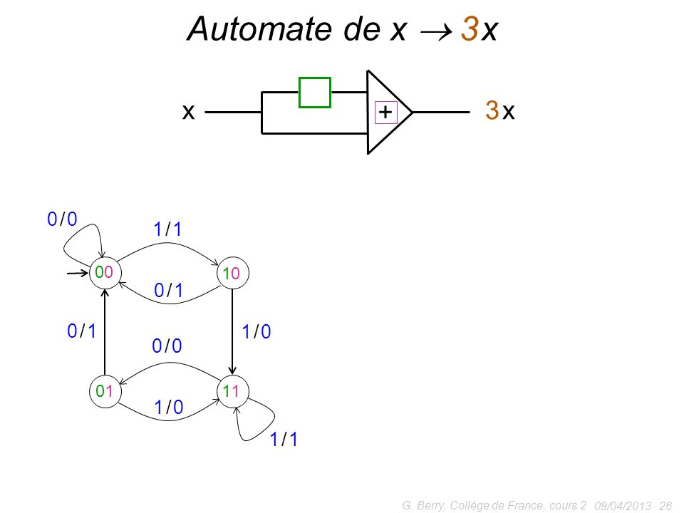 Automate de x  3 x + x 3 x 0 / 0 1 / 1 0 / 1 1 / 0 00 10 01 11