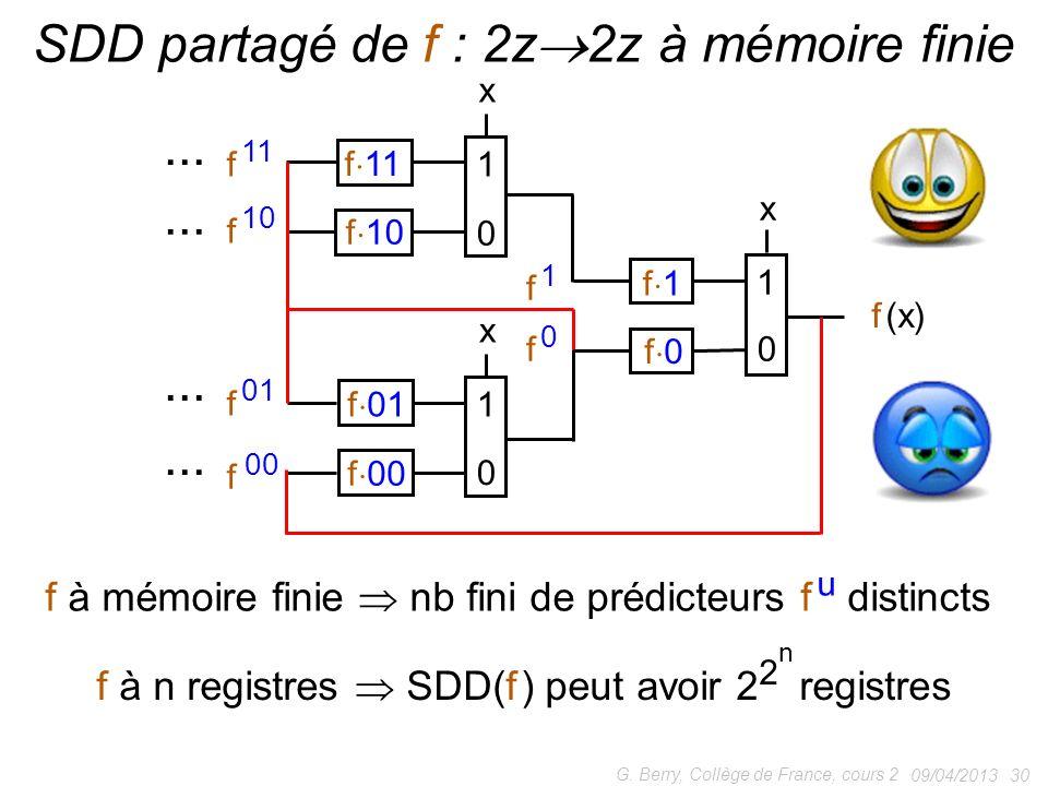 SDD partagé de f : 2z2z à mémoire finie