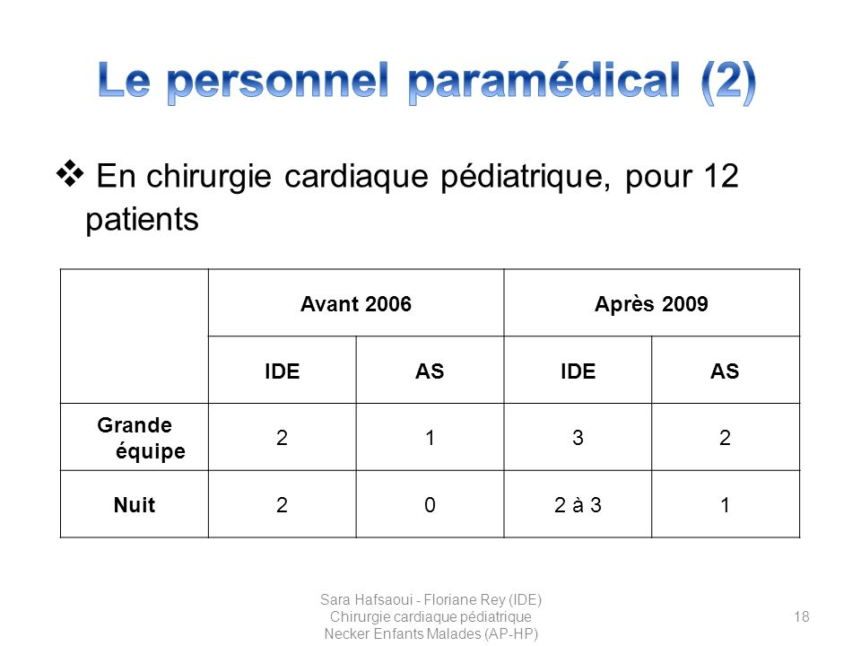 Le personnel paramédical (2)