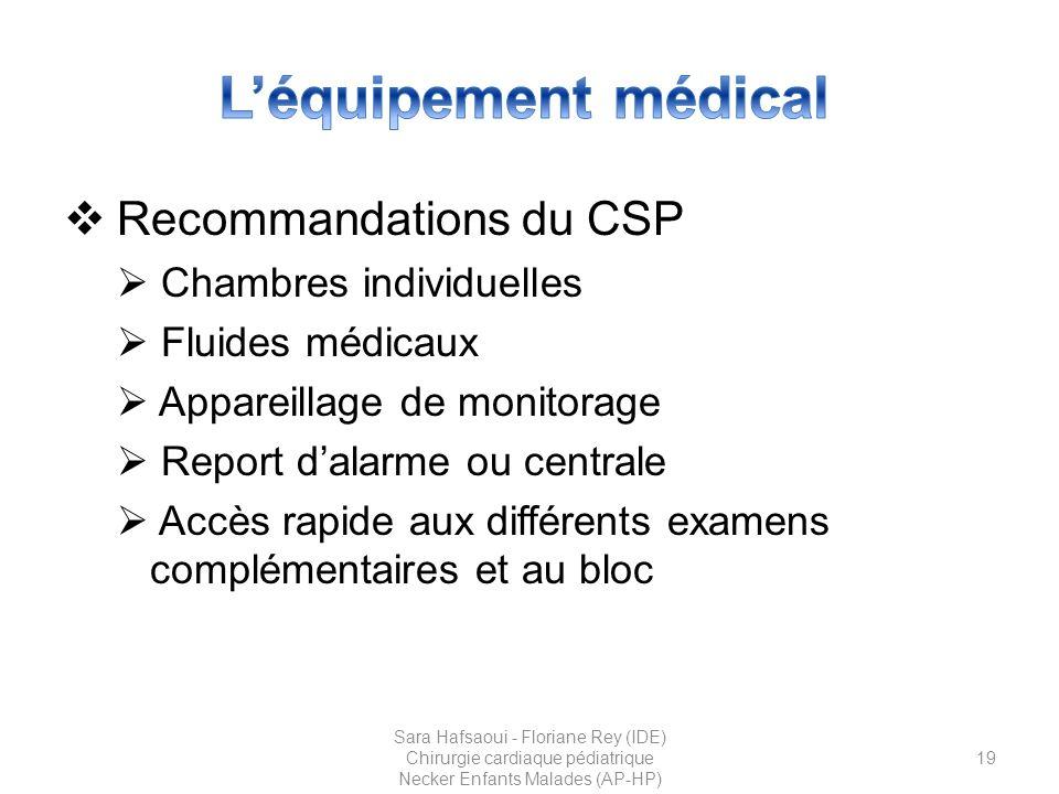 L'équipement médical Recommandations du CSP Chambres individuelles