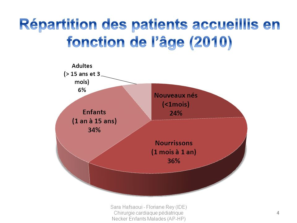 Répartition des patients accueillis en fonction de l'âge (2010)