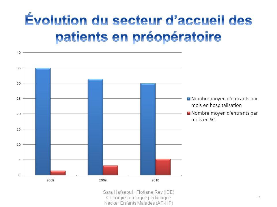 Évolution du secteur d'accueil des patients en préopératoire