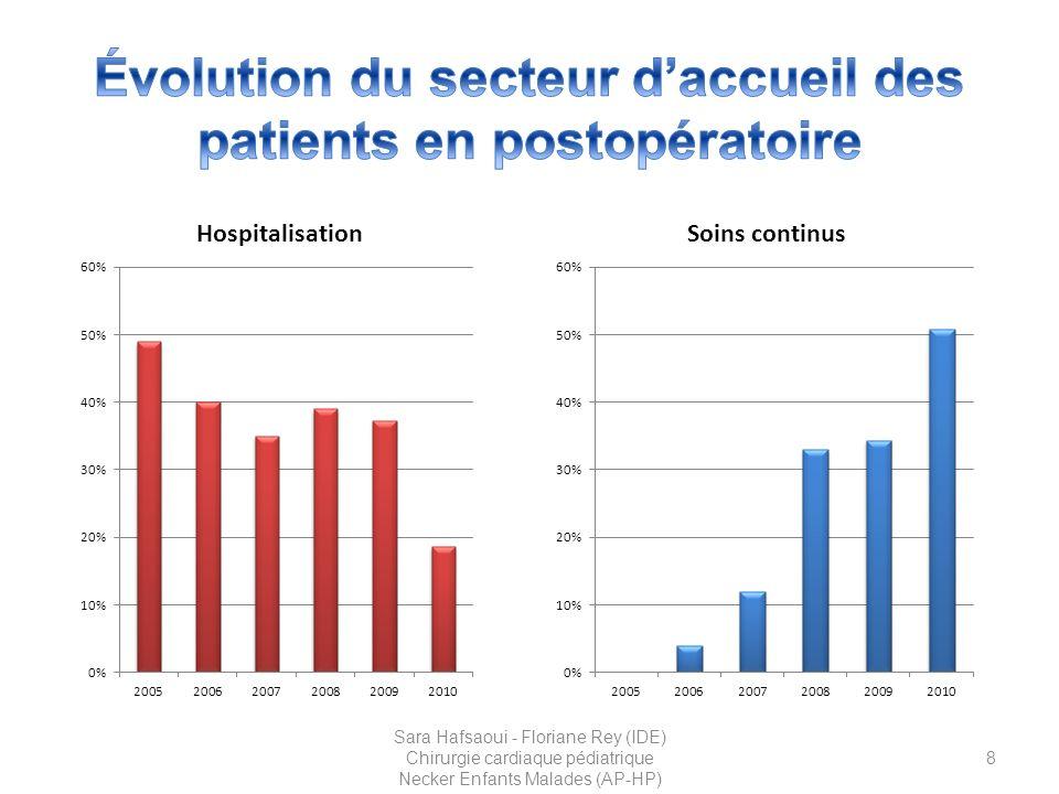 Évolution du secteur d'accueil des patients en postopératoire