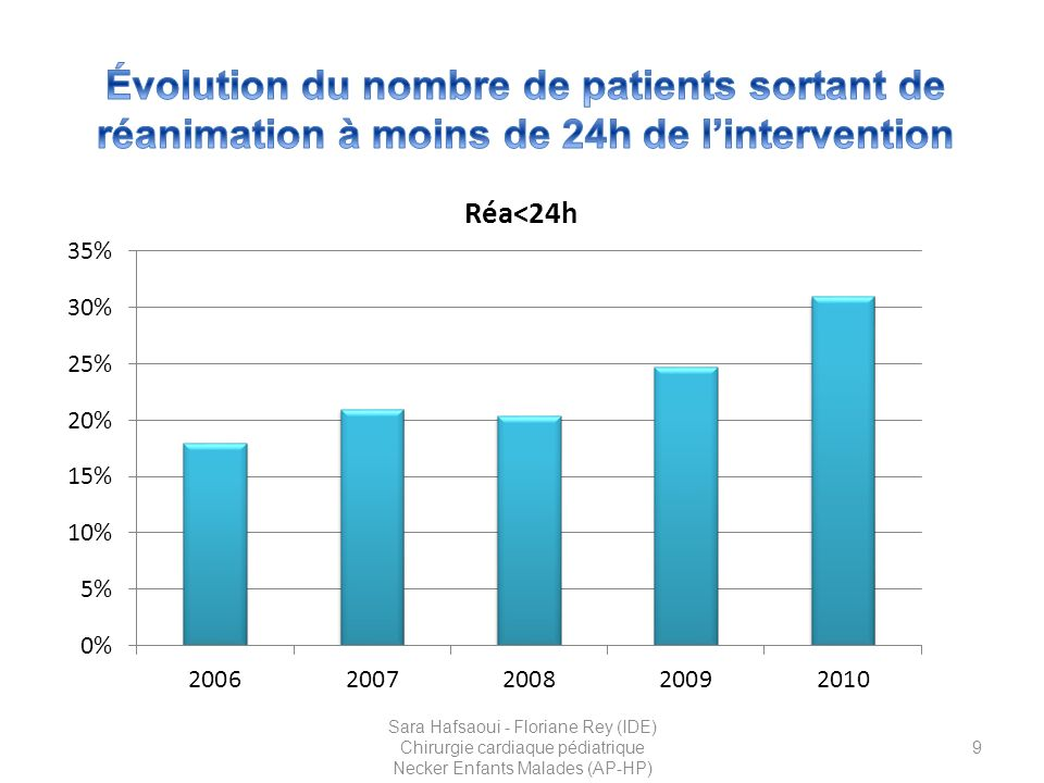 Évolution du nombre de patients sortant de réanimation à moins de 24h de l'intervention