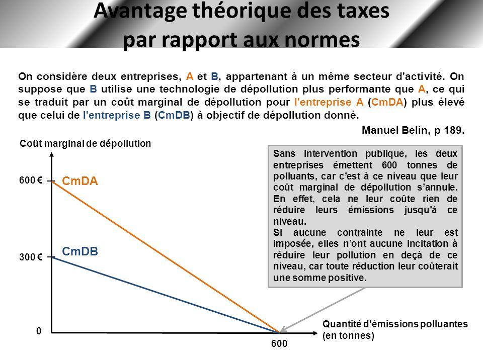 Avantage théorique des taxes par rapport aux normes