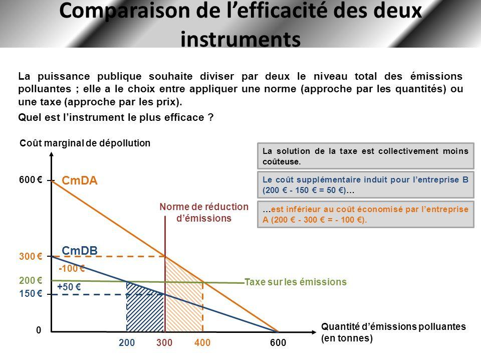 Comparaison de l'efficacité des deux instruments