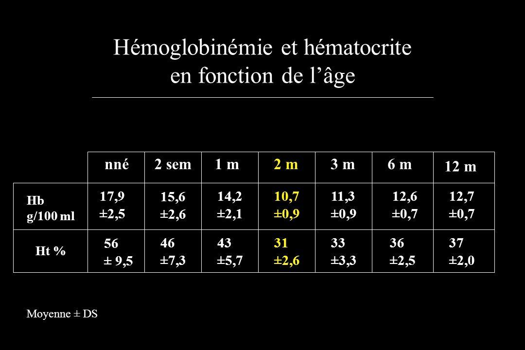Hémoglobinémie et hématocrite en fonction de l'âge