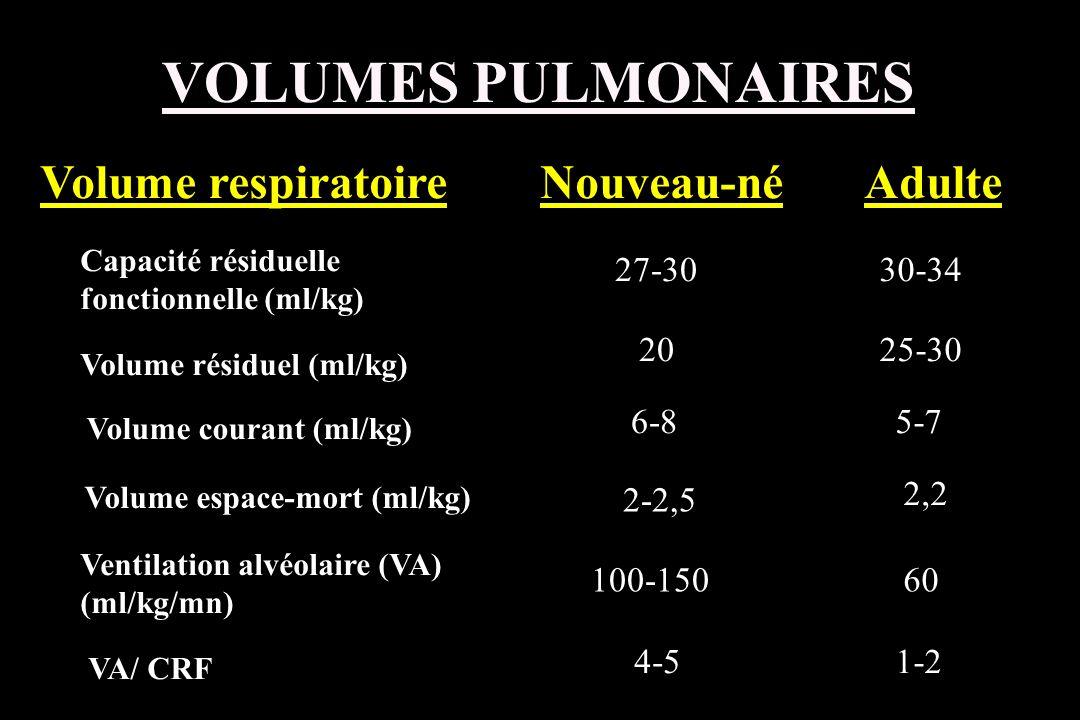 VOLUMES PULMONAIRES Volume respiratoire Nouveau-né Adulte 27-30 30-34