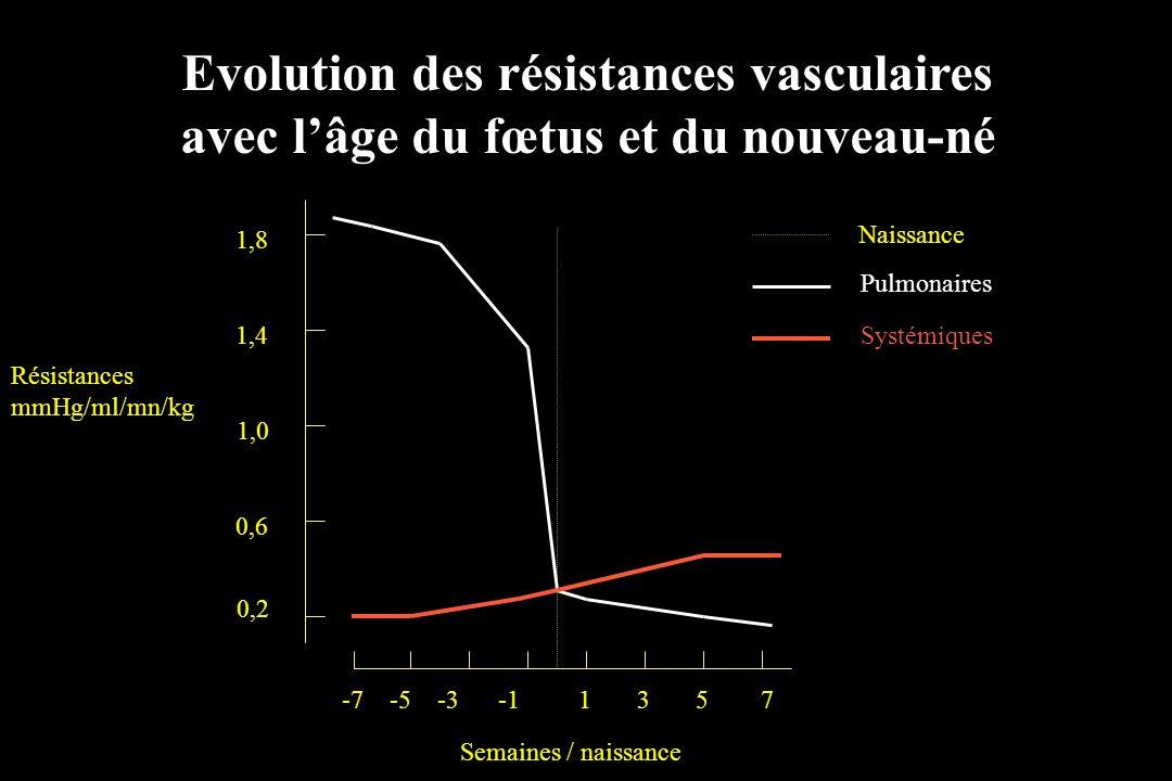 Evolution des résistances vasculaires avec l'âge du fœtus et du nouveau-né