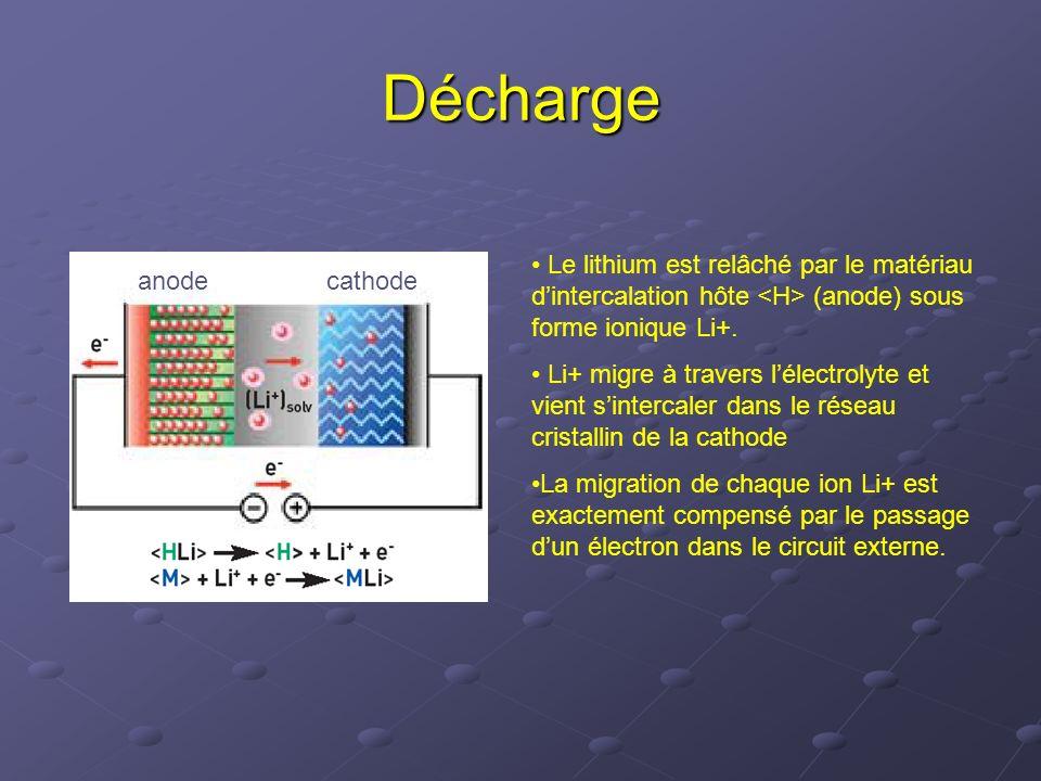 Décharge Le lithium est relâché par le matériau d'intercalation hôte <H> (anode) sous forme ionique Li+.