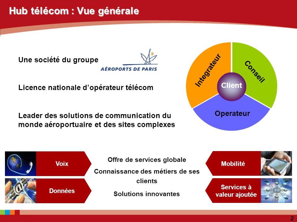 Hub télécom : Vue générale