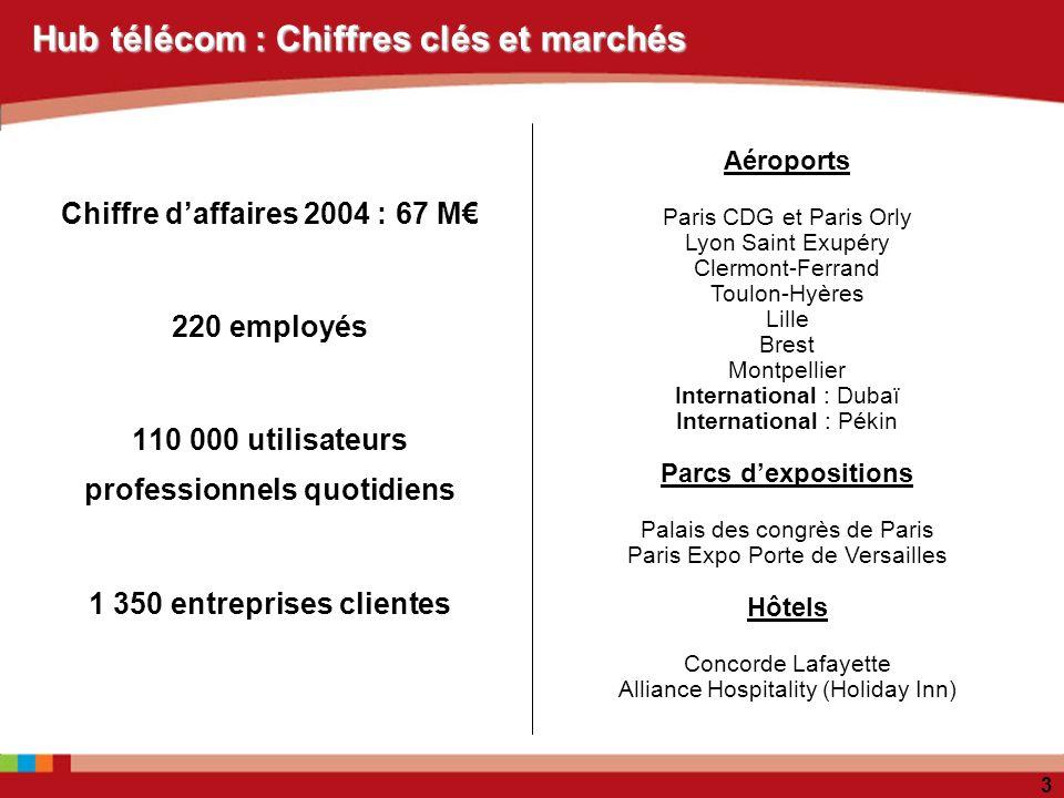 Hub télécom : Chiffres clés et marchés