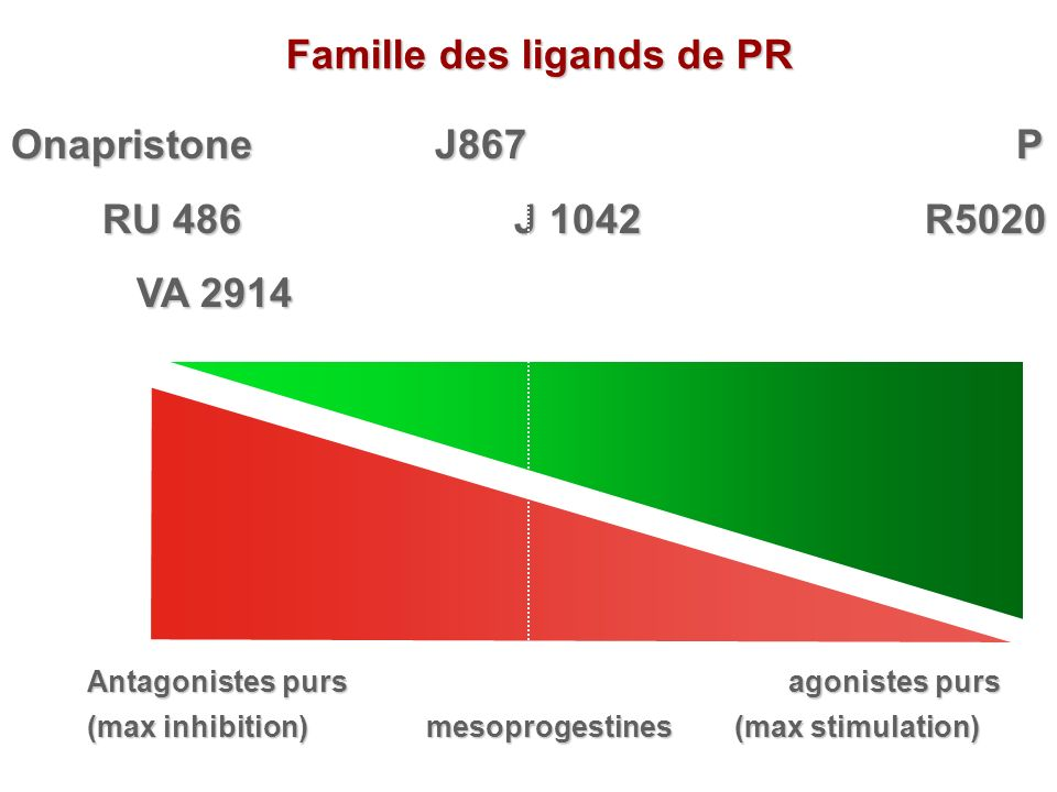 Famille des ligands de PR
