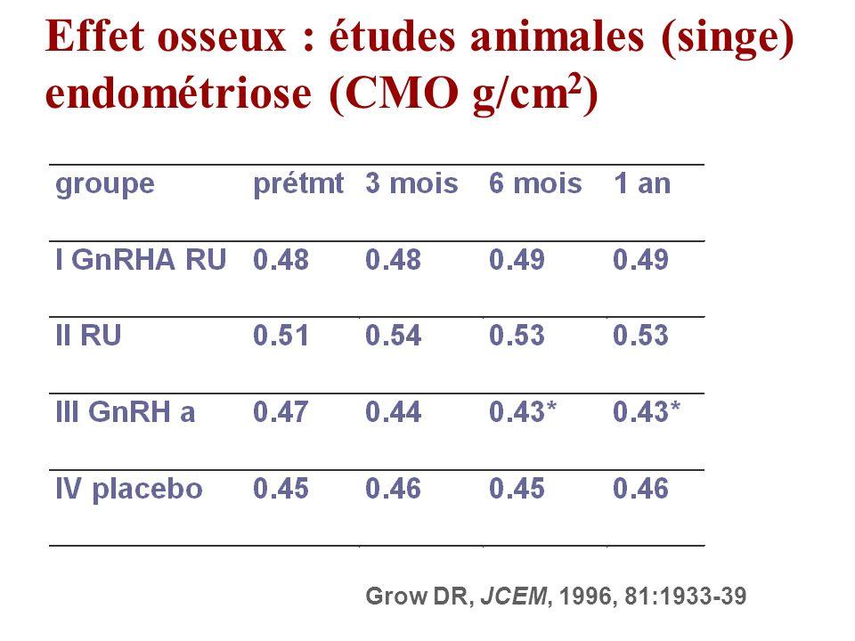 Effet osseux : études animales (singe) endométriose (CMO g/cm2)
