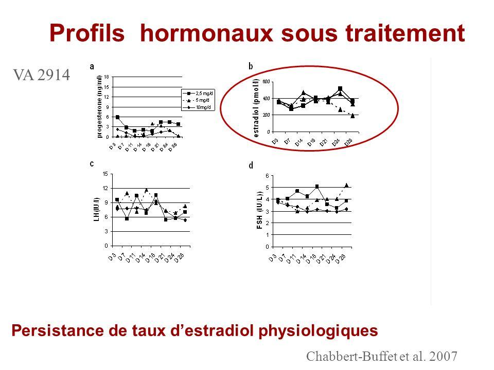Profils hormonaux sous traitement