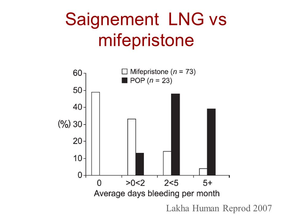 Saignement LNG vs mifepristone