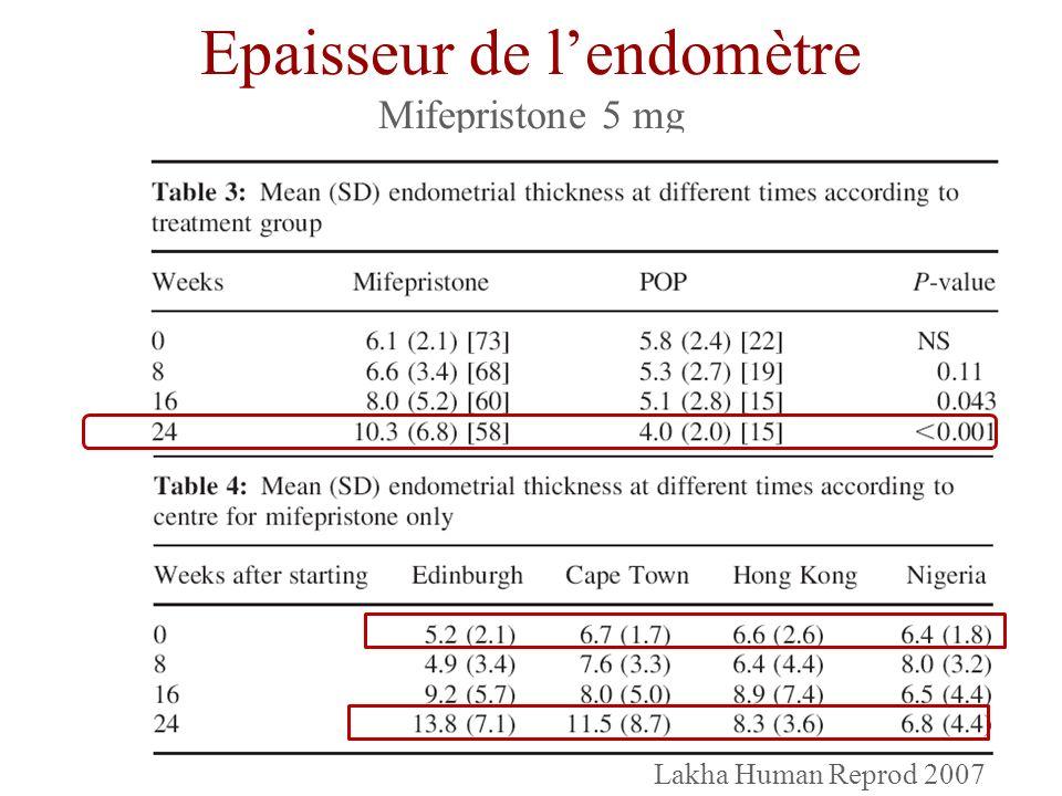 Epaisseur de l'endomètre Mifepristone 5 mg