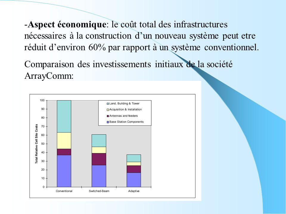 Aspect économique: le coût total des infrastructures nécessaires à la construction d'un nouveau système peut etre réduit d'environ 60% par rapport à un système conventionnel.