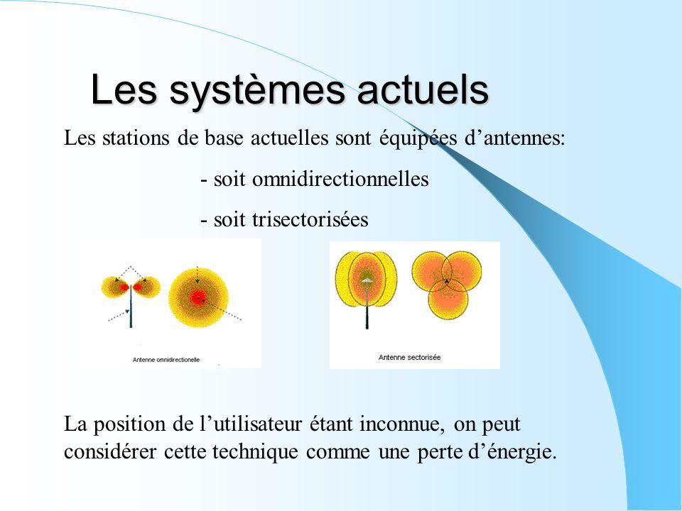 Les systèmes actuels Les stations de base actuelles sont équipées d'antennes: - soit omnidirectionnelles.