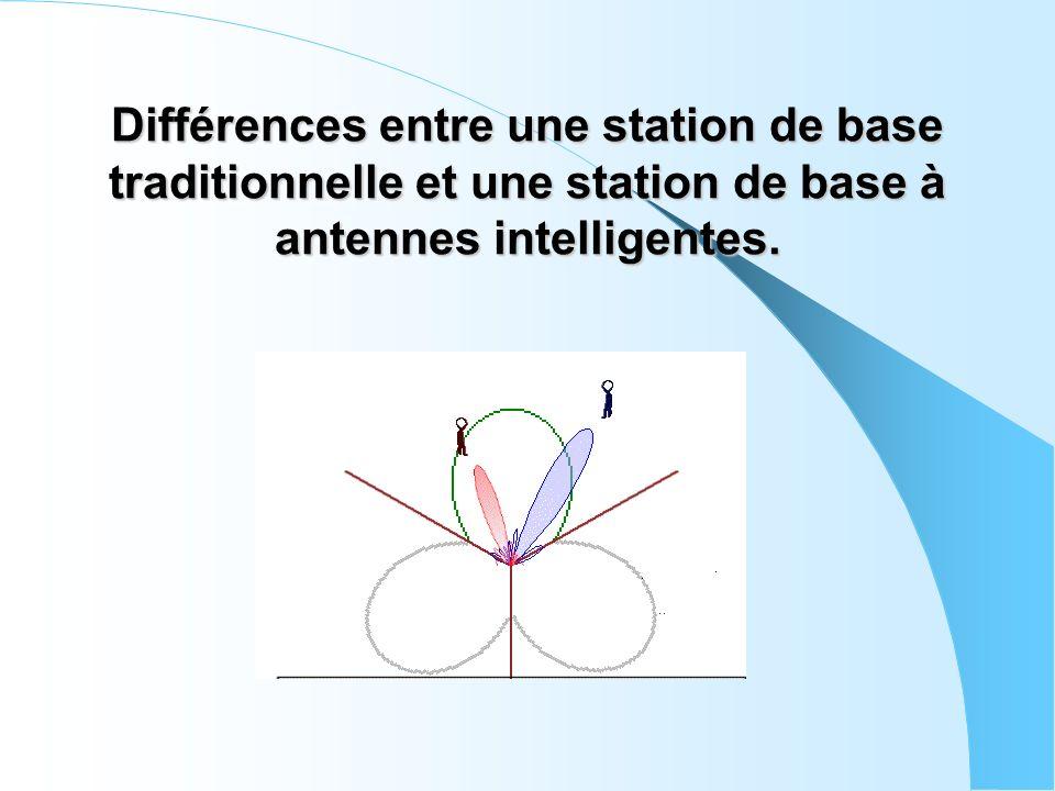 Différences entre une station de base traditionnelle et une station de base à antennes intelligentes.