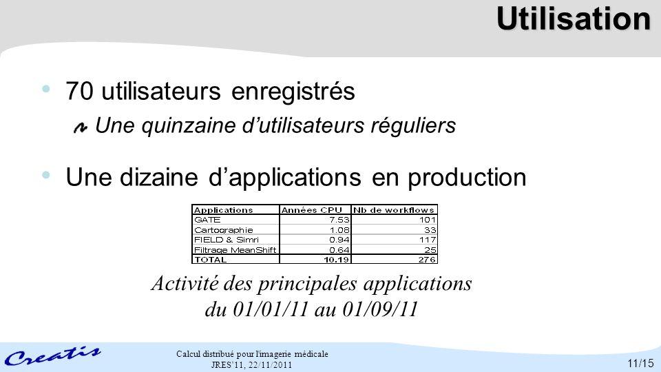 Activité des principales applications